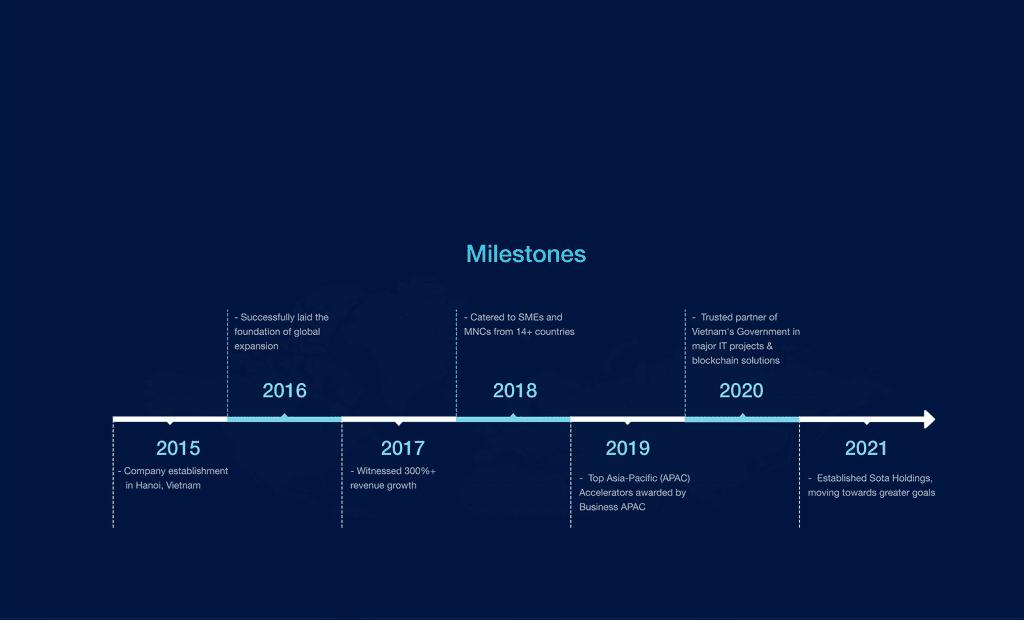 Milestones About Us-min