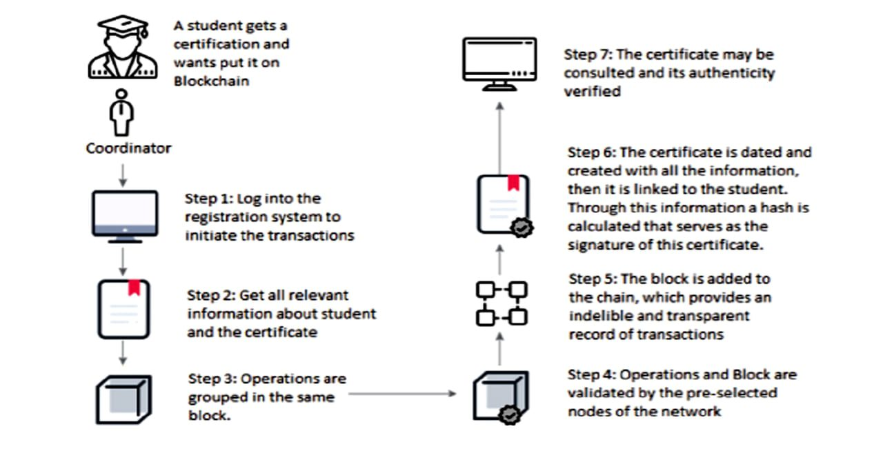 """""""Certificate Register"""" creation in Blockchain-based Educational Record Repository"""
